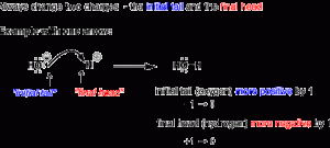 Curved Arrows (2): Initial Tails and Final Heads
