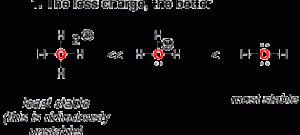 7 Factors That Stabilize Positive Charge in Organic Chemistry
