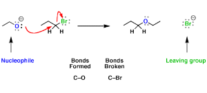 Leaving Groups Are Nucleophiles Acting In Reverse
