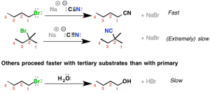 Two Types of Substitution Reactions