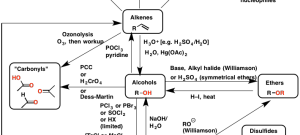 Synthesis (6) – Reactions of Alcohols
