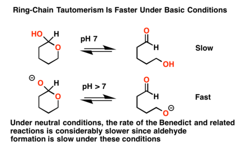 Basic conditions facilitate ring-chain tautomerism between hemiacetals and open-chain alkoxy aldehydes / ketones. Under neutral conditions the Benedict and related reactions are much slower.