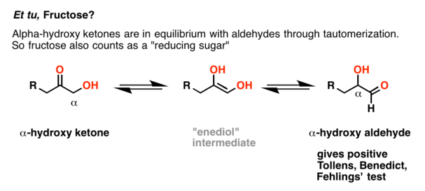 Fructose also gives a positive test for reducing sugars, since the resulting alpha hydroxy ketones are in equilibrium with aldehydes through tautomerization. Fructose gives positive tollens, Benedict's and Fehling's tests.
