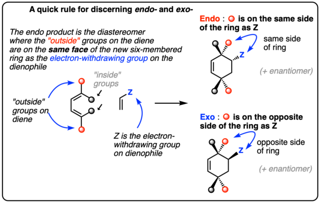 Diels-Alder reaction: A quick rule for telling the endo and exo products apart is to analyze the outside groups on the diene. If they end up on the same side of the new 6-membered ring as the electron withdrawing group on the dienophile, the product is endo. If they're on opposite sides the product is exo.