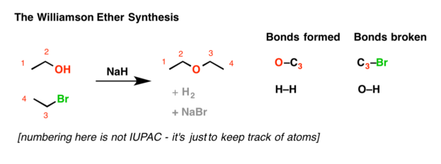 A simple example of the williamson ether synthesis between ethanol and ethyl bromide using sodium hydride as a base to give diethyl ether.