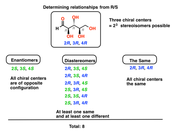 enantiomers vs diastereomers solved problem using name along and CIP R S designation